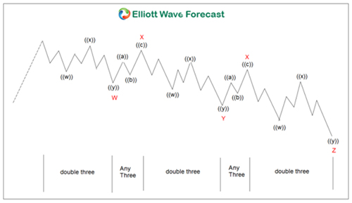 Elliott Wave zigzag