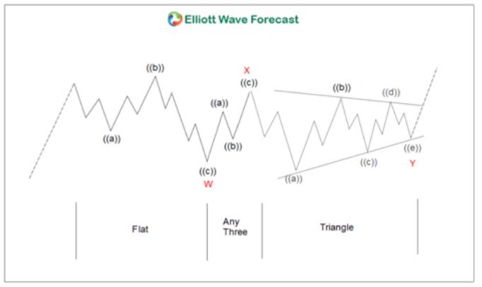 Elliott Wave Theory zigzag