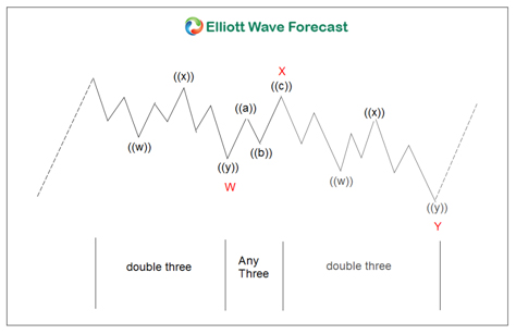 Elliott Wave Theory triangle