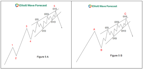 Elliott Wave Theory Ending Diagonal