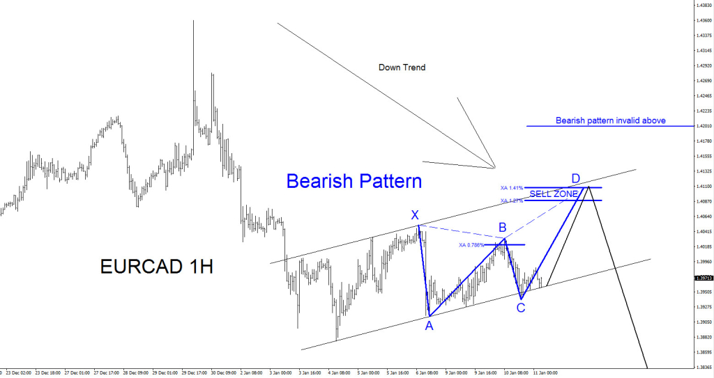 Elliott Wave, Pattern, EURCAD, technical, analysis, trend , bearish