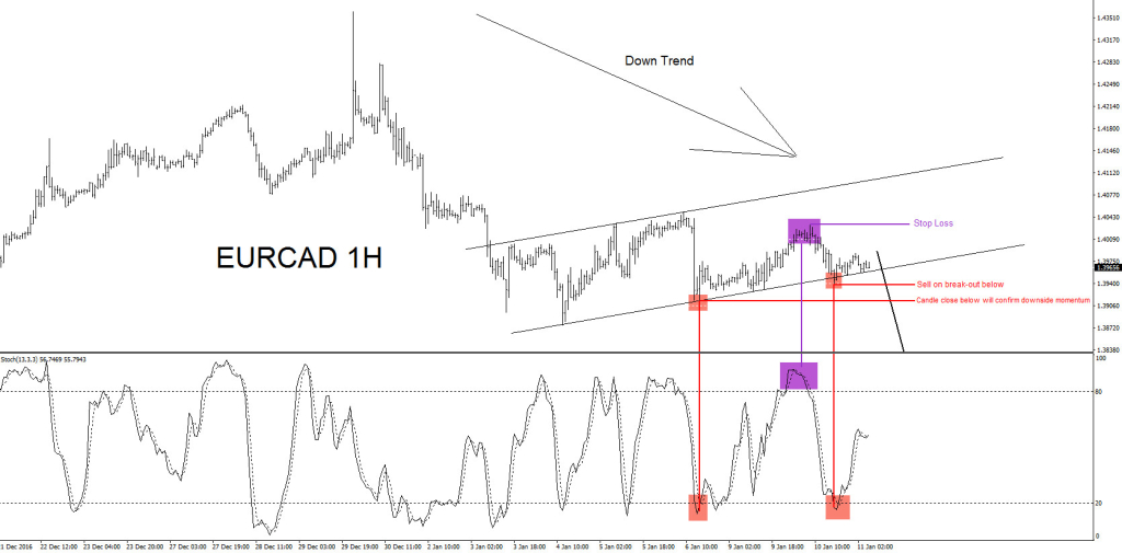 Elliott Wave, EURCAD, Technical, analysis, trend, bearish, pattern