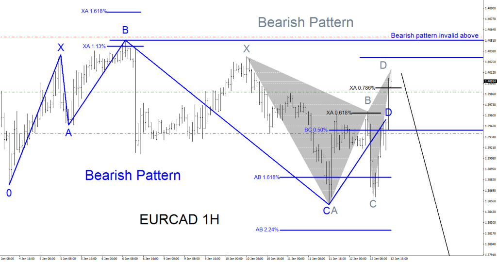 EURCAD, bearish, Elliott Wave, elliottwave, patterns