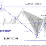EURCAD Elliott Wave Plus Bearish Patterns