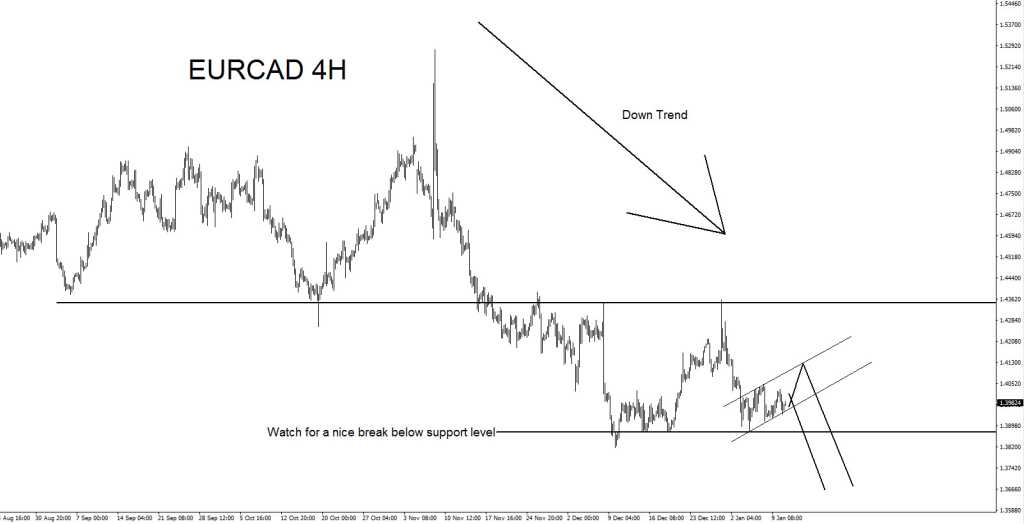 Elliott Wave, EURCAD, Technical, Analysis, Trend, bearish