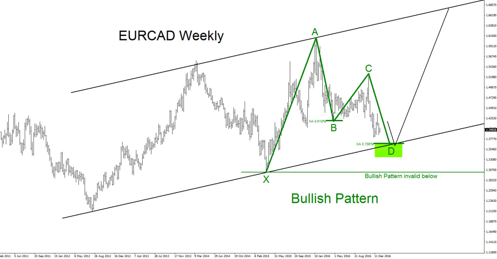 eurcad, elliott wave, bullish, bearish, patterns, elliottwave
