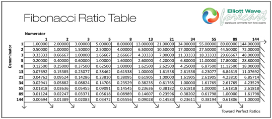Elliott Wave Theory Fibonacci Ratio Table