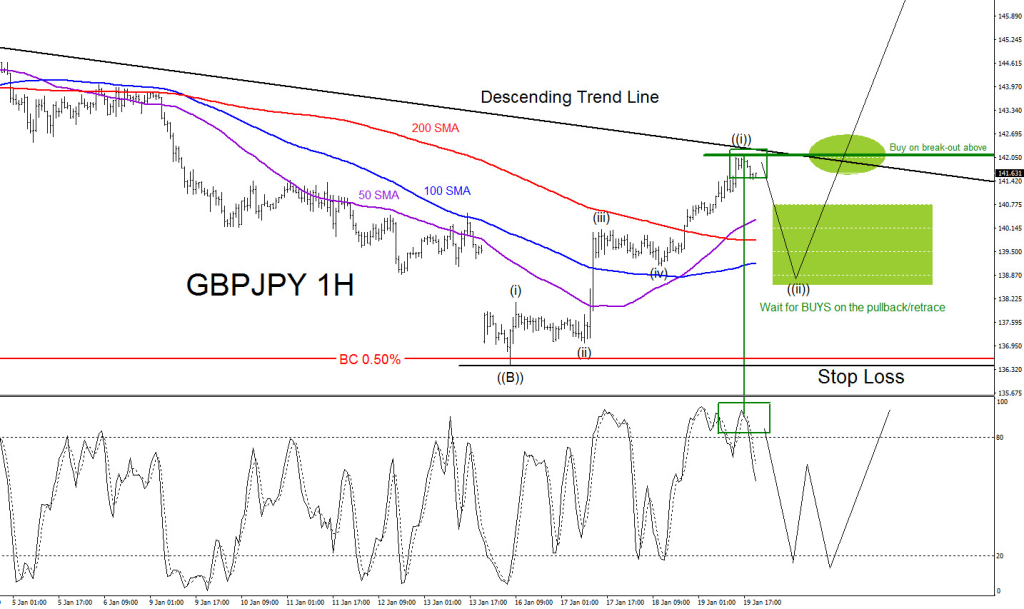 GBPJPY, Elliott Wave, elliottwave, bullish, pattern, price action, moving average, technical analysis
