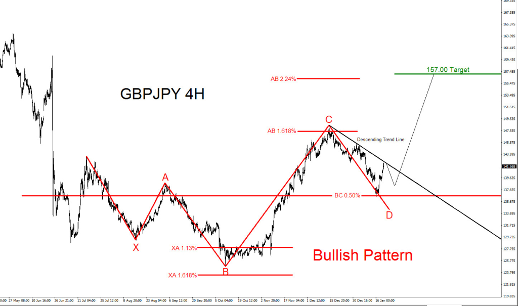 GBPJPY, Elliott Wave, elliottwave, bullish, pattern, price action, technical analysis