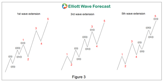 Elliott Wave Theory Impulse with Extension