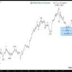 INTL Daily Elliott Wave Analysis