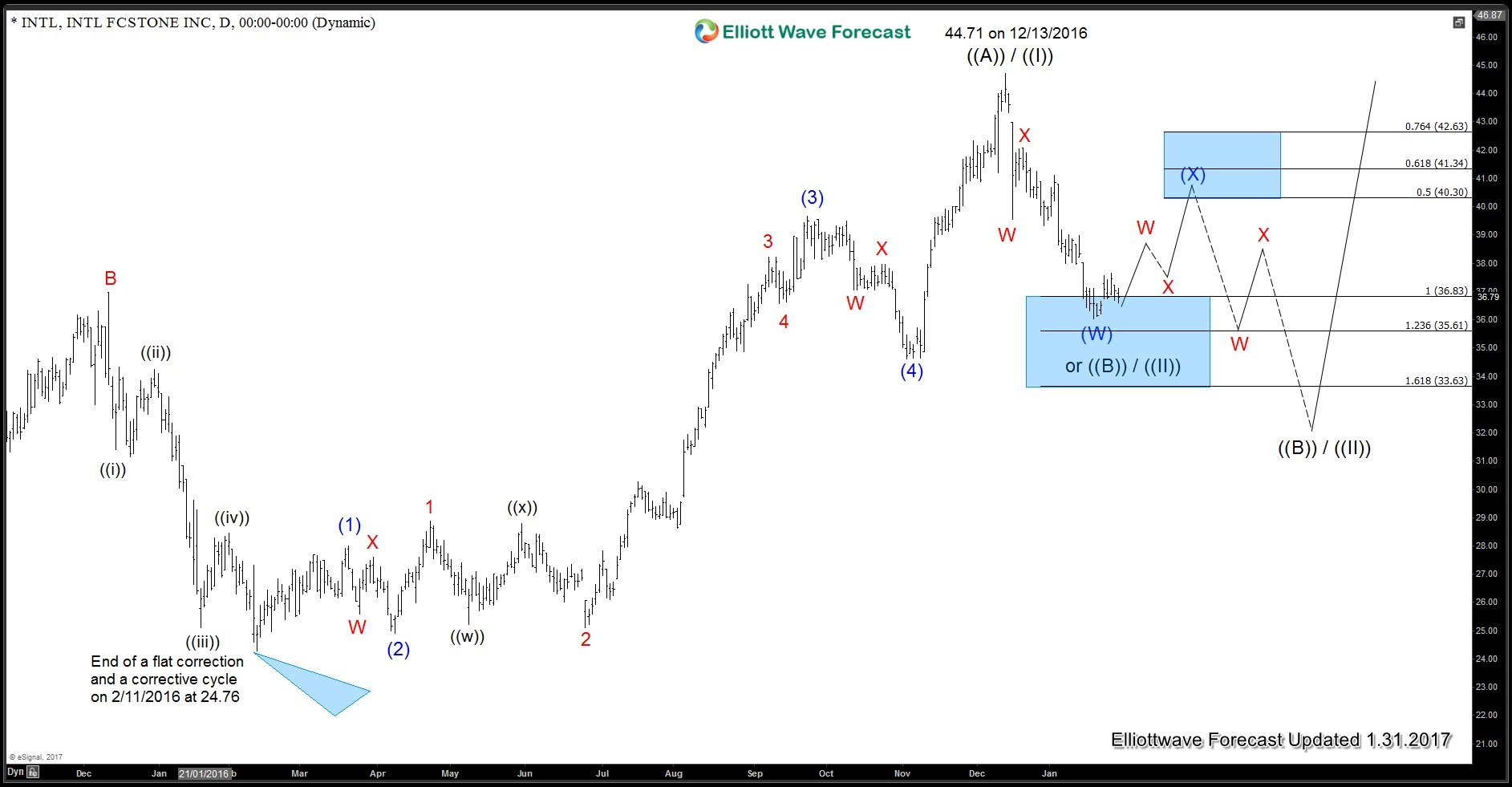 INTL Daily Elliott Wave Analysis