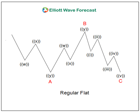 Elliott Wave Theory Regular Flats