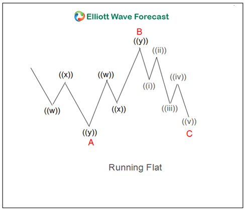 Elliott Wave Running Flats