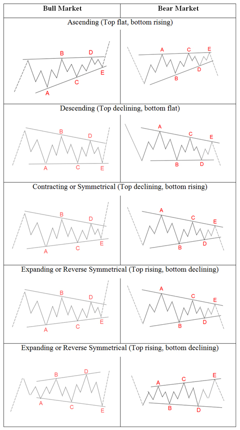 Elliott Wave Theory Triangles