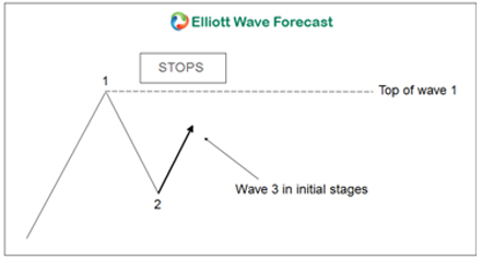 Elliott Wave 1 and wave 2
