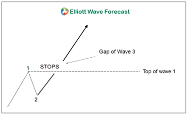 Elliott Wave Theory Wave 3