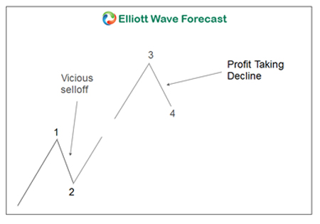 Elliott Wave Theory Wave 4
