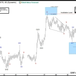 USDCAD Elliott Wave View: More downside