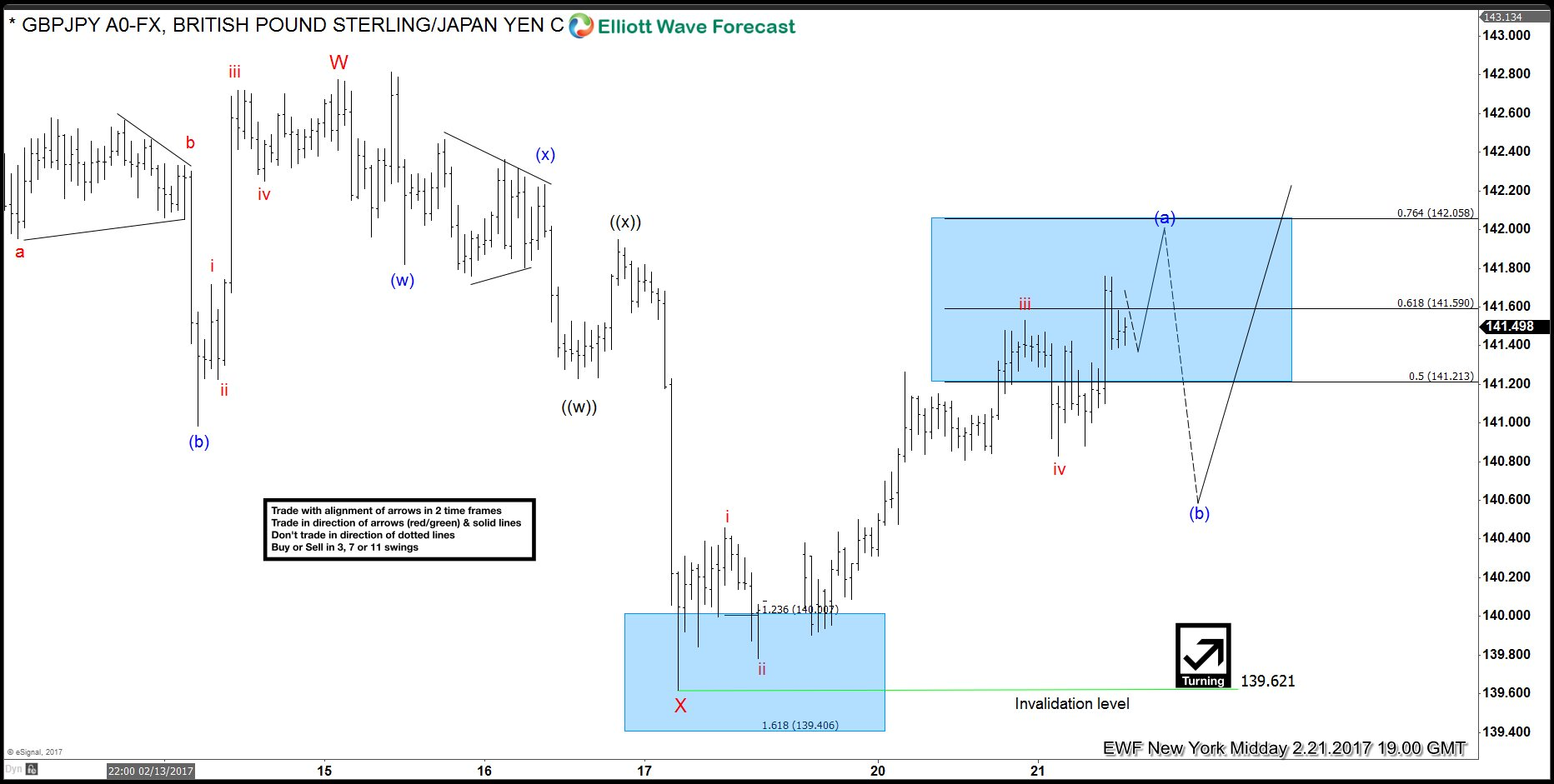 GBPJPY Shows 5 wave impulse up from 2/17 Lows