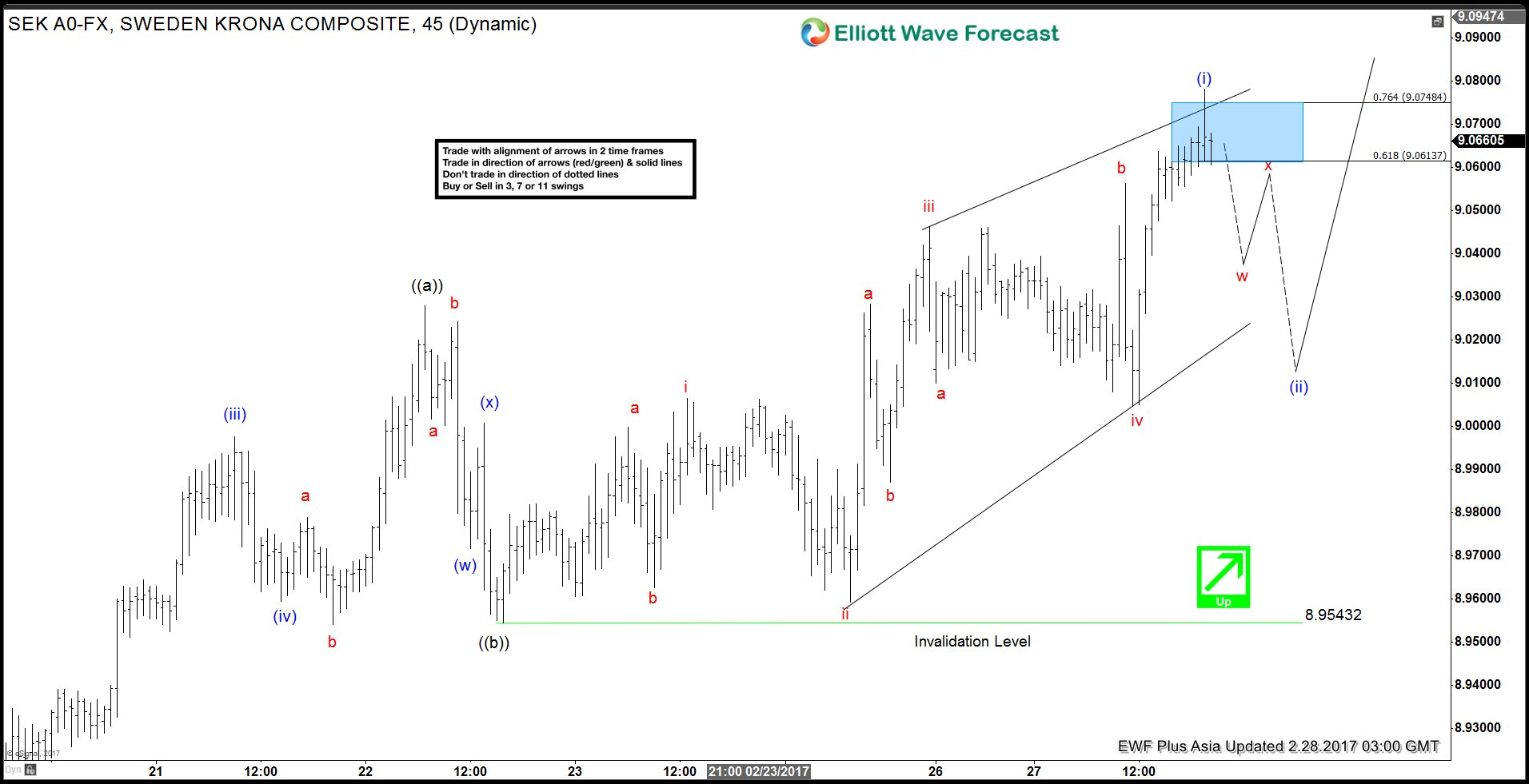 USDSEK 1 Hour Elliott Wave update 2/28/2017 Asia