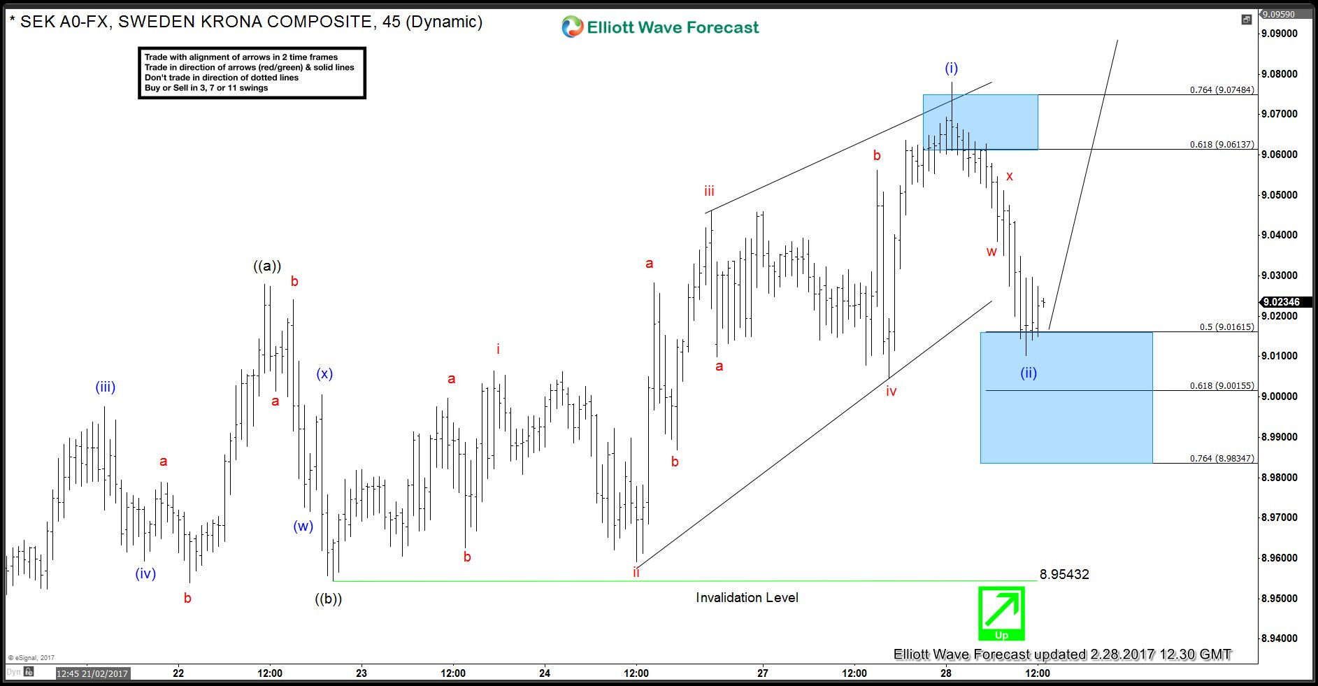 USDSEK Elliott Wave Analysis 2/28 12:30 GMT