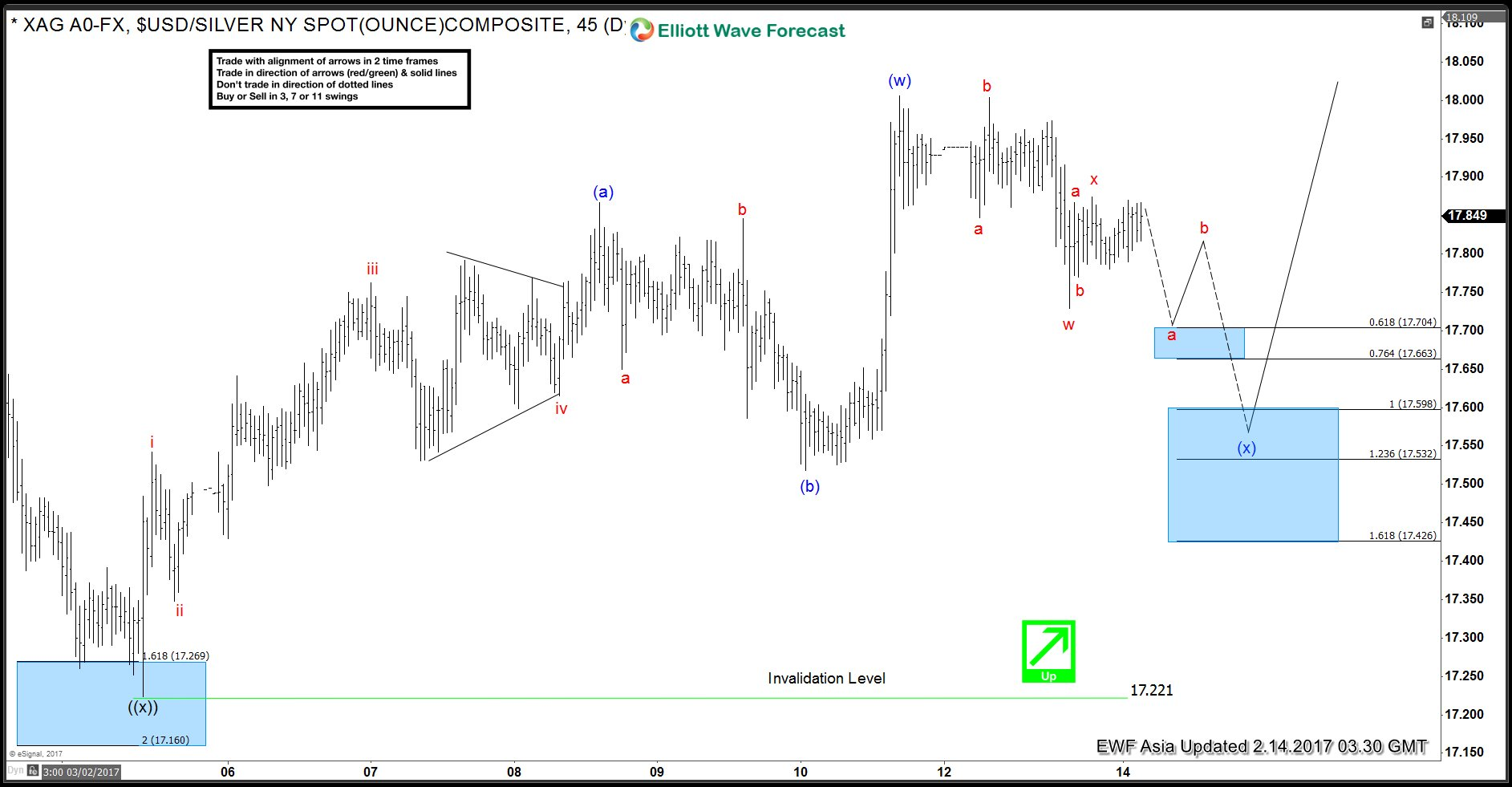 Silver Elliott wave view: calling higher