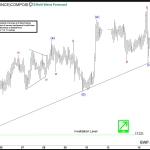Silver Elliott wave view: Resuming higher