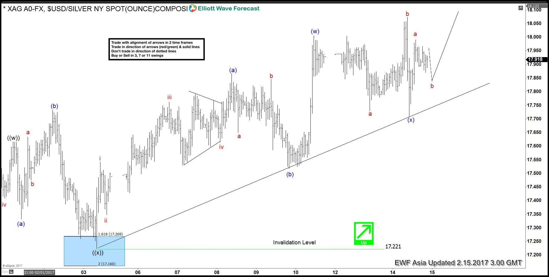 resume Resuming silver elliott wave view resuming higher higher