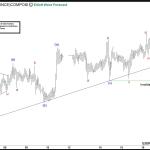 Silver Elliott Wave view: Extending higher
