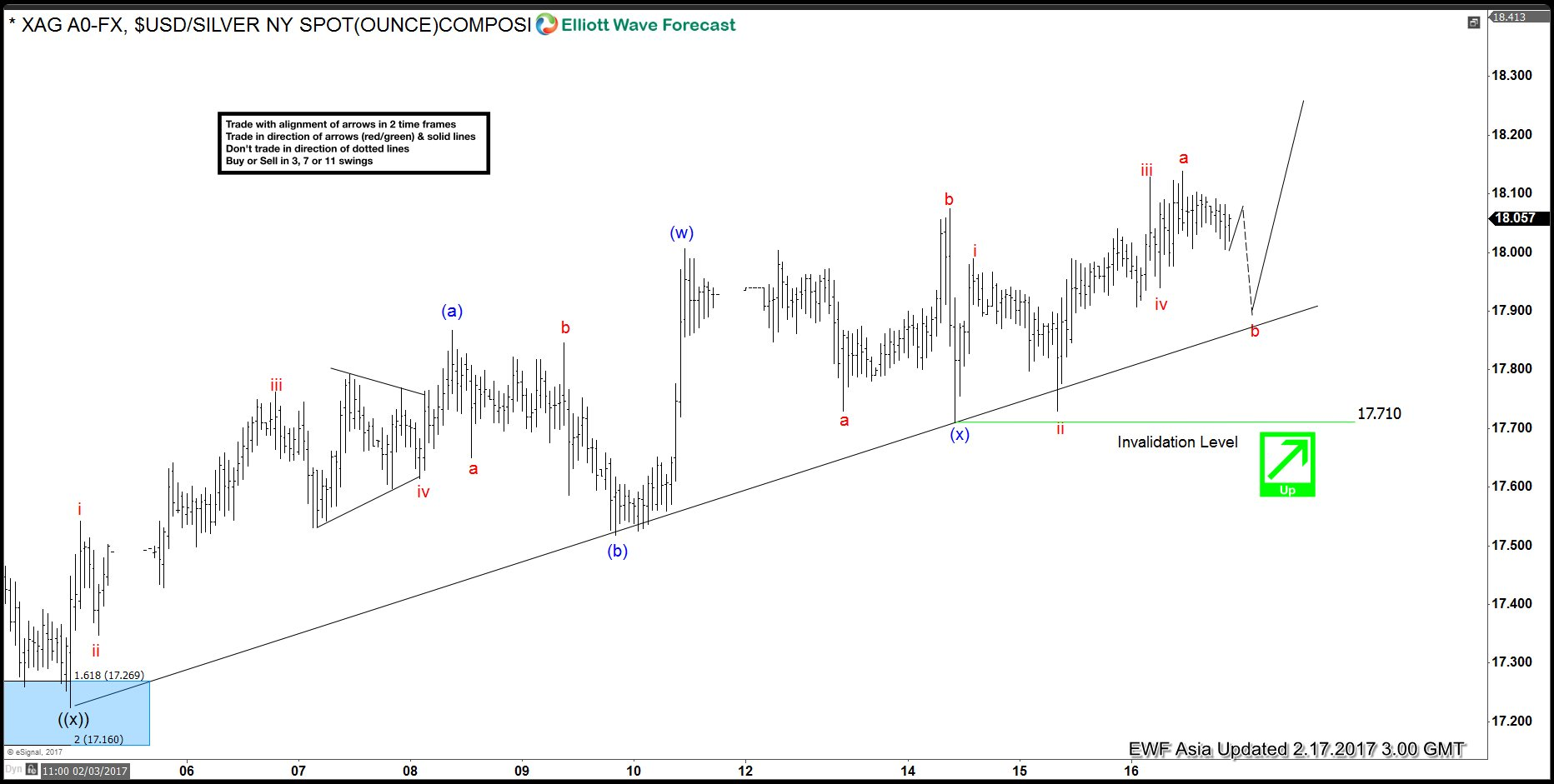 Silver Elliott Wave view: Extending higher