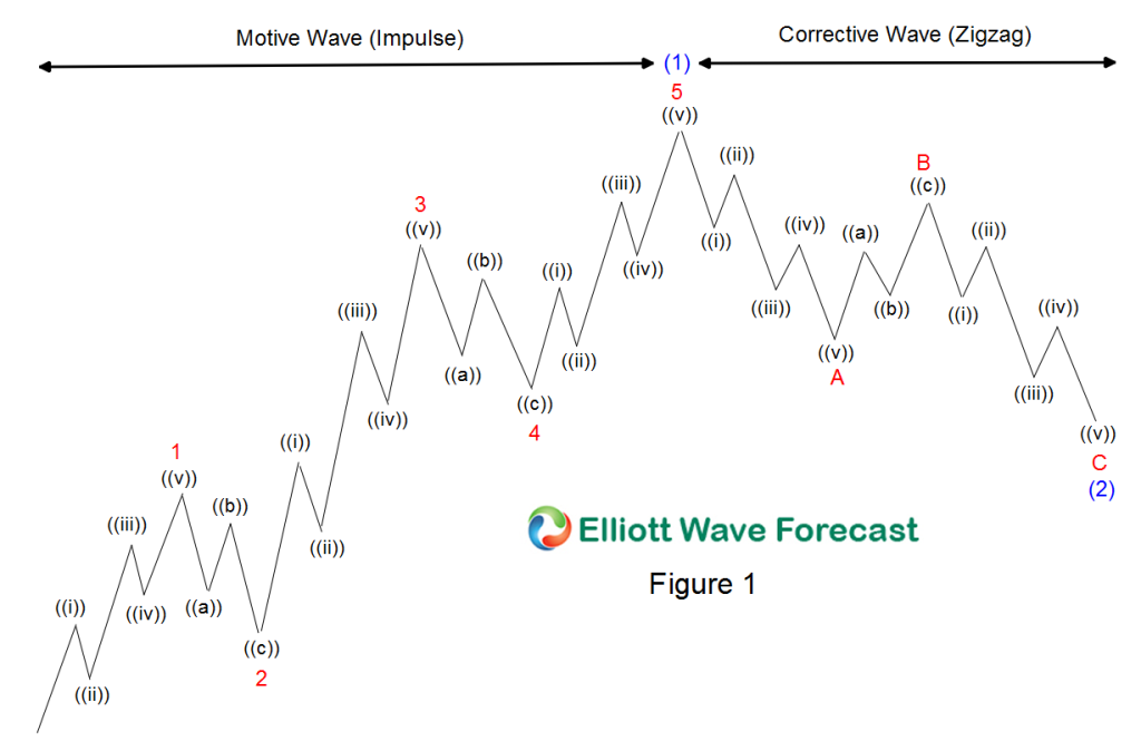 elliott wave 5 waves pattern