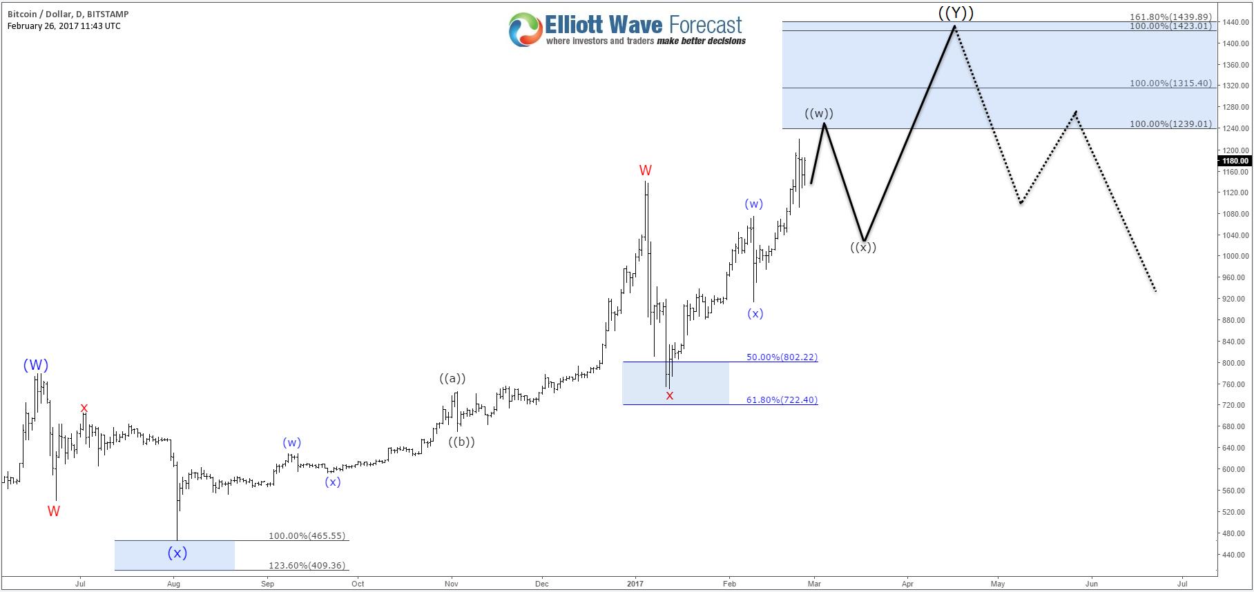 Bitcoin ( BTCUSD ) Warning Stage - Elliott Wave Forecast