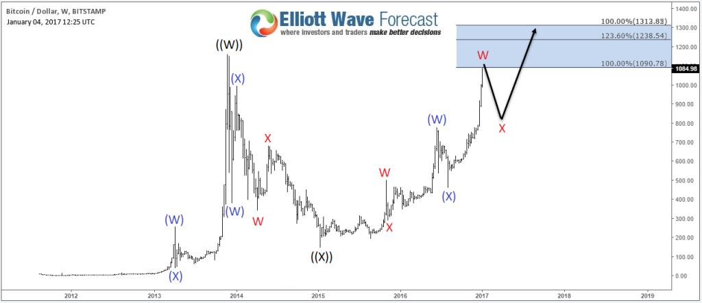 Bitcoin Weekly Chart 01.04.2017