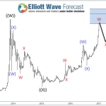 Bitcoin ( BTCUSD ) Warning Stage