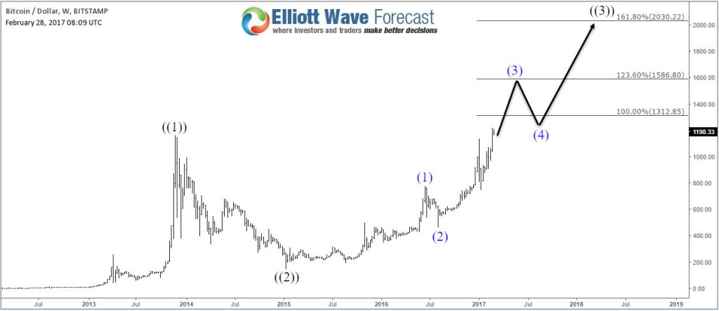 Bitcoin Weekly1 Chart 02.28.2017