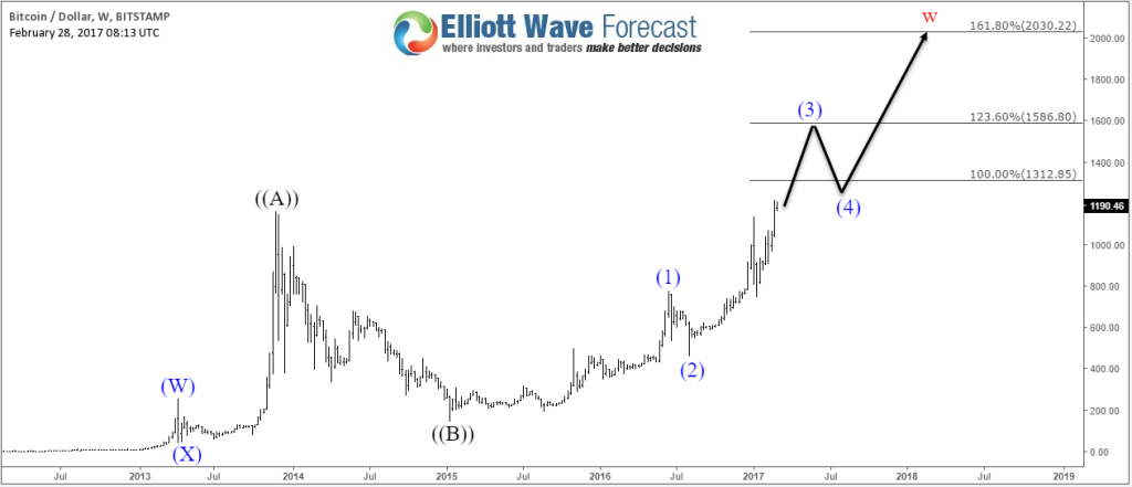 Bitcoin Weekly2 Chart 02.28.2017