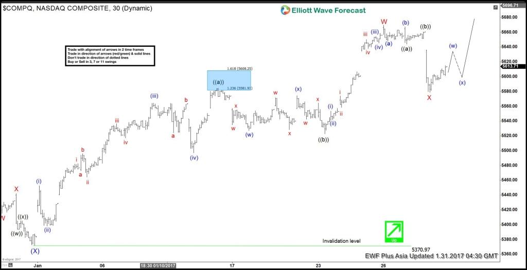 NASDAQ Composite Elliott Wave Forecast