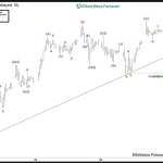 DAX Index: Bullish Elliott Wave Sequence