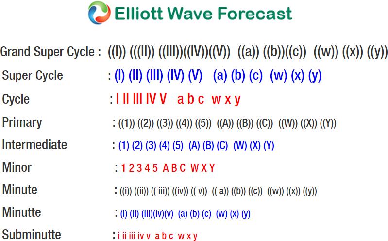 Silver Elliott wave : Broke higher