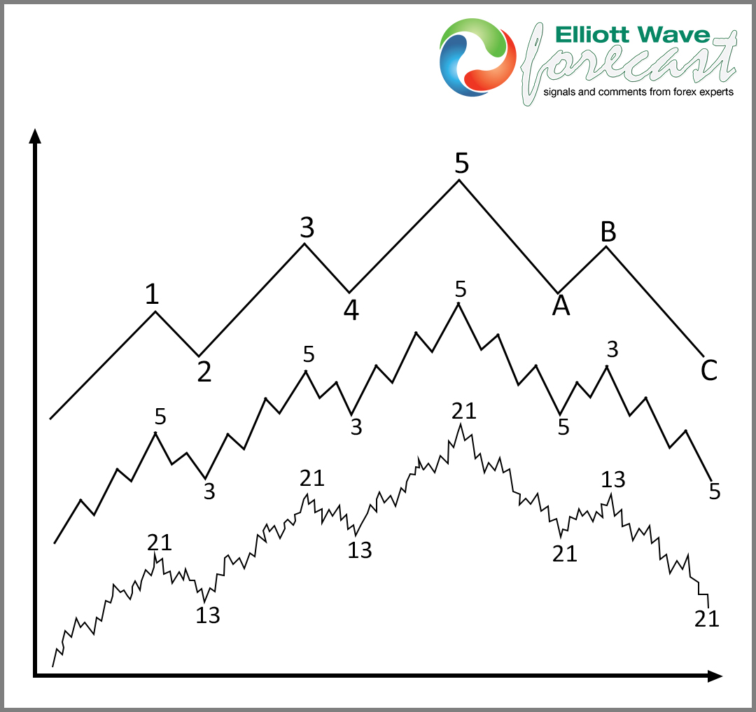 5 waves Impulse for INDU blog