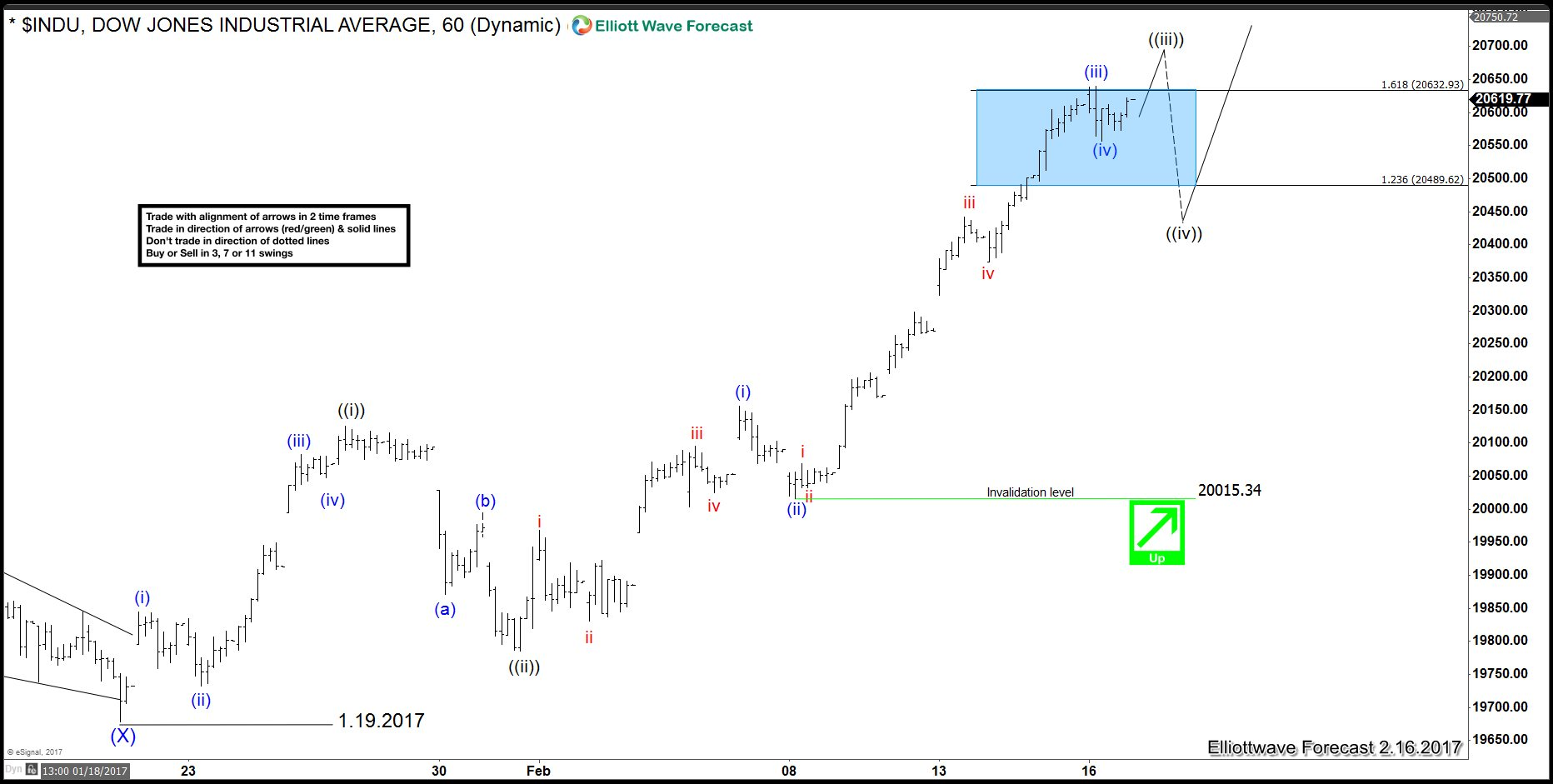 INDU (Dow) 16 Feb 1 Hour Elliott Wave Analysis