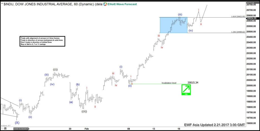 DJIA Elliott wave Feb 21