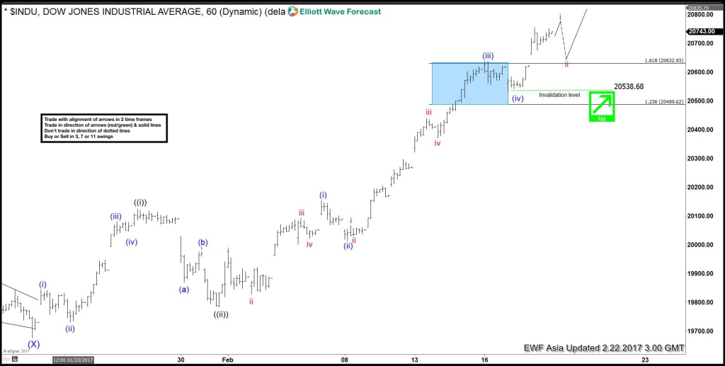 DJIA Elliott wave Feb 22