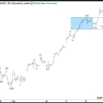 DJIA Elliott Wave View: Wave ((iii)) in progress