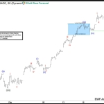 DJIA Elliott Wave View: Extension expected