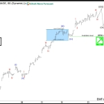 DJIA Elliott Wave View: Ending wave ((iii)) soon