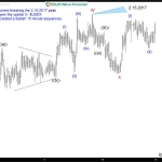 USDPLN Intraday Elliott wave view