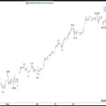 SPX Elliottwave view: Ending Wave 3 soon