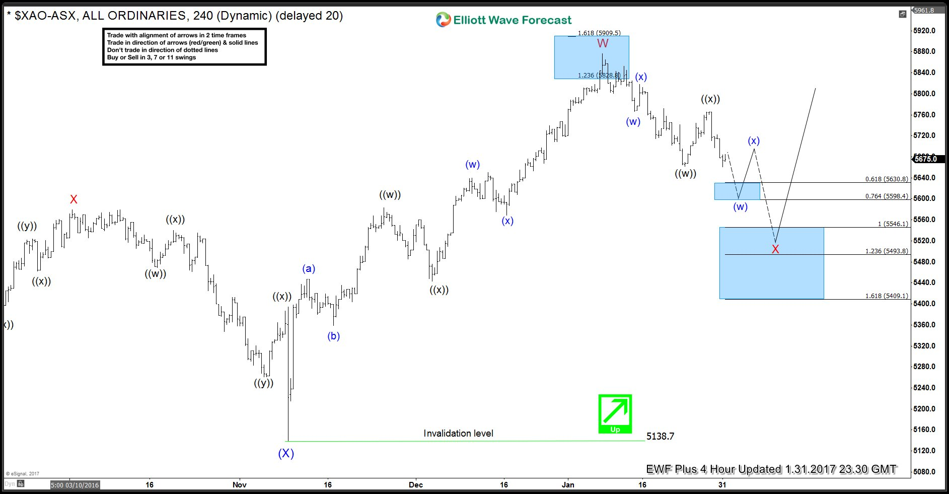 ASX Mid-term Elliott Wave Analysis